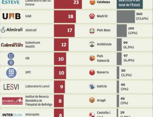 Las comarcas de Girona hicieron 24 solicitudes de patentes en 2015